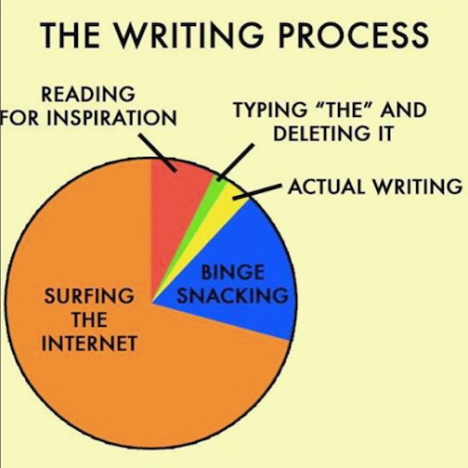 writing process quotes